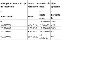 tabla nuevos tipos escala retencion